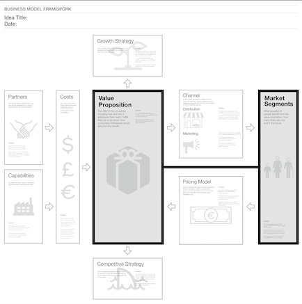The Business Model Canvas and its interesting further developments