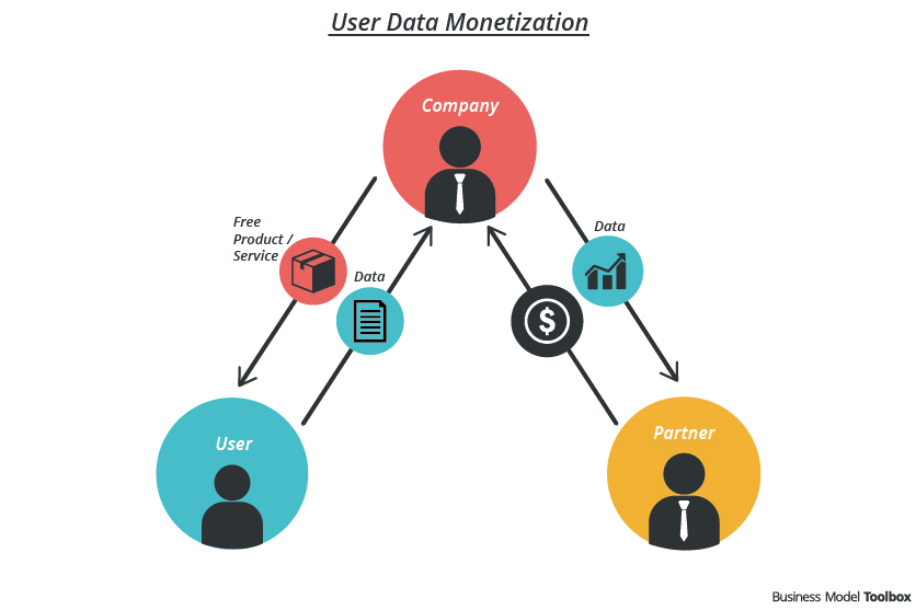 Customer Data Monetization