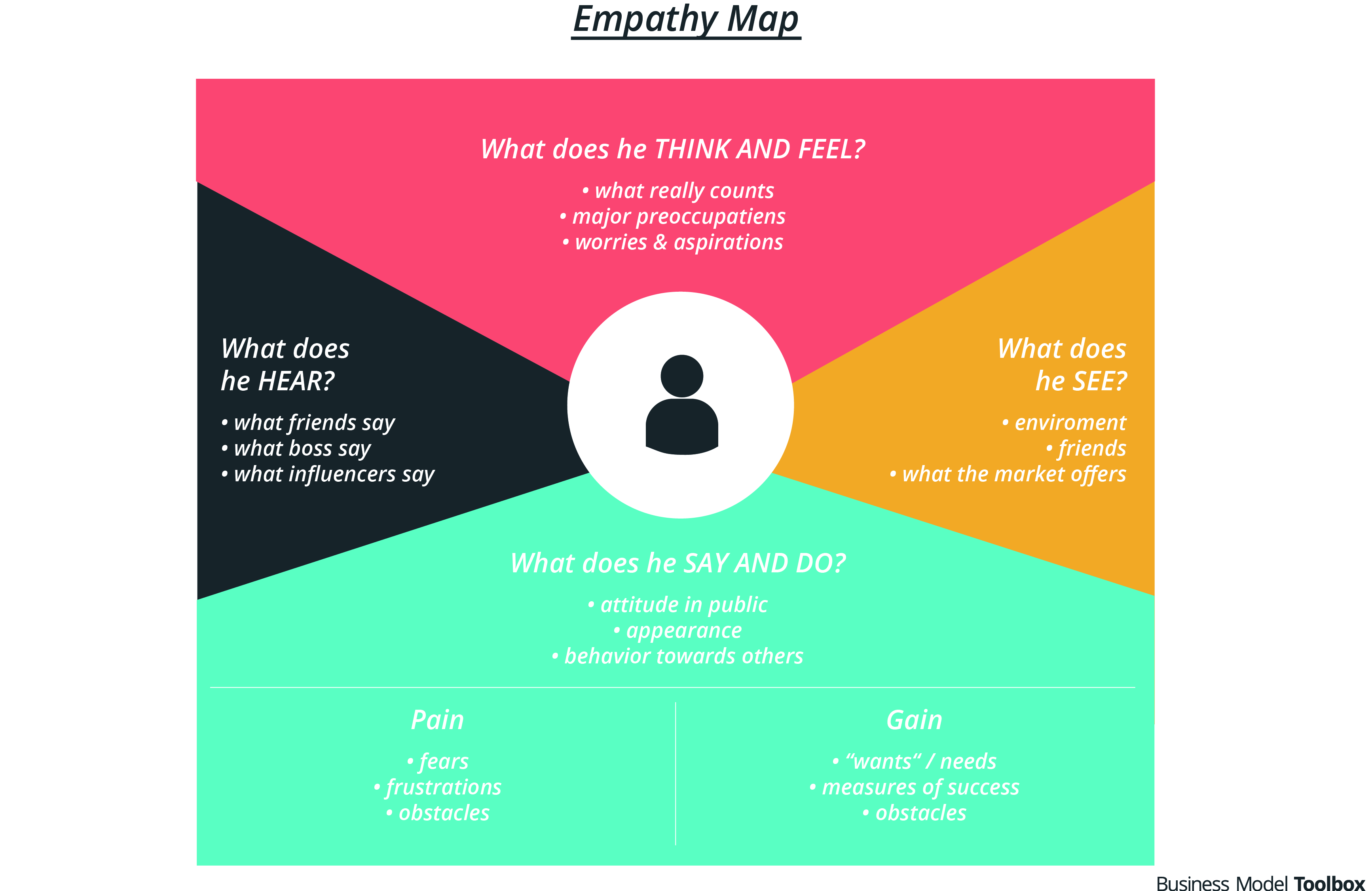 Empathy Map - GRAPHIC