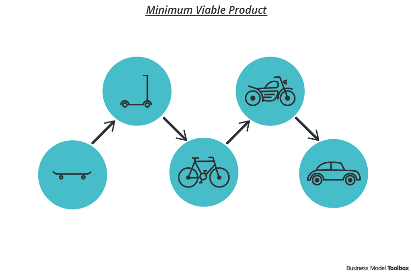 Minimum Viable Product (MVP) - Business Model Toolbox