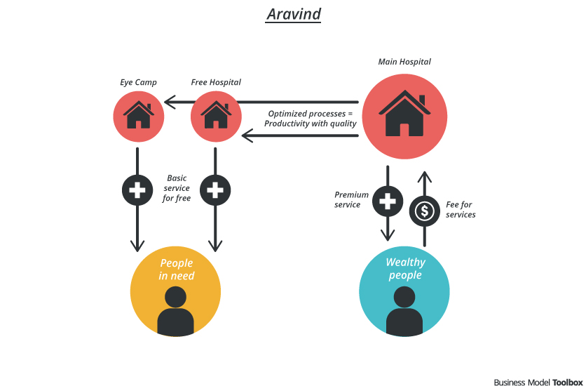 Value Network of Aravind