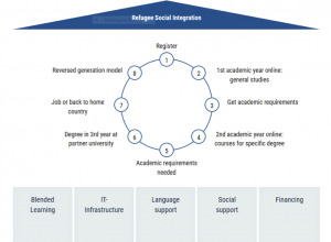Inspiring Refugee Initiatives - Business Model Toolbox