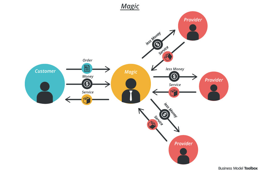 Make your Wish Become True: the Business Model of Magic and Operator
