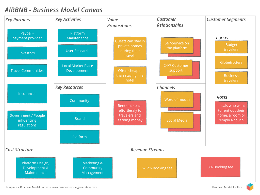 Business Model Canvas - Business Model Toolbox