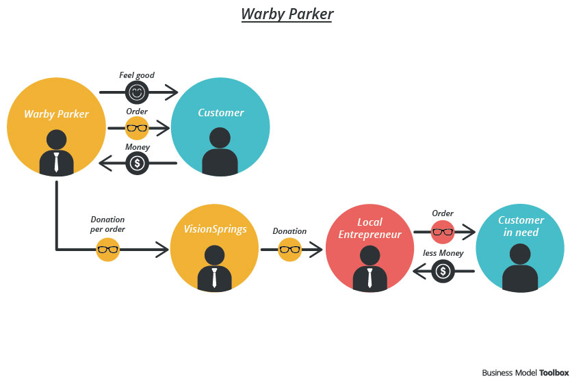 Warby Parker - Business Model Toolbox